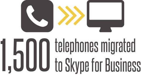 More than 1,500 telephone numbers (10% of the campus total) have been migrated to Skype for Business.