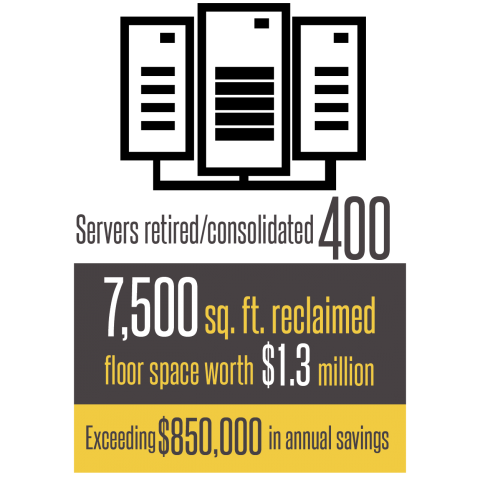 The project has helped departments shut down over 400 servers and reclaim nearly 7,500 square feet of floor space worth $1.3 million. Annual savings for the project exceed $850,000.