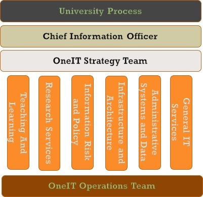 Governance Structure Diagram
