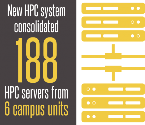 New HPC system consolidated 188 HPC servers from 6 campus units