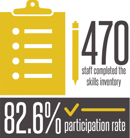 470 staff members completed the survey—an 82.6% participation rate.