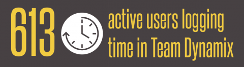 613 active users are logging time in Team Dynamix, including central and distributed IT professionals from across campus.