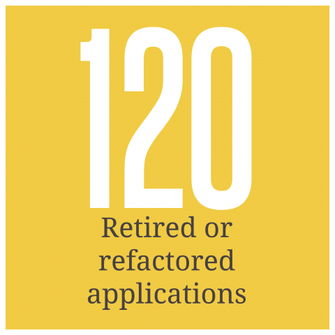 120 campus applications were refactored or retired