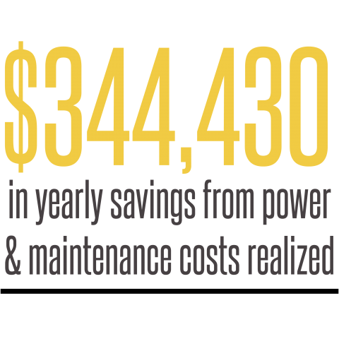 $344,430 in yearly savings from power and maintenance costs realized