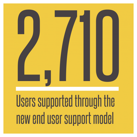 2,710 users supported through the new end user support model
