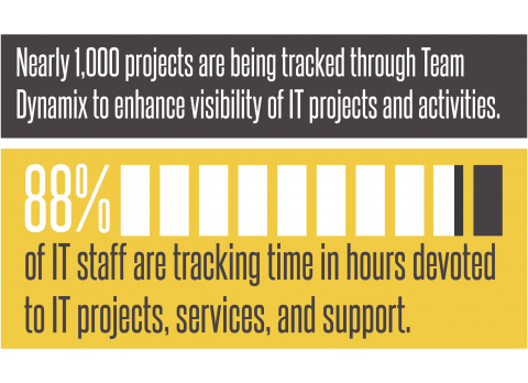 Nearly 1,000 projects are being tracked through Team Dynamix to enhance visibility of IT projects and activities. 88% of IT staff are tracking time in hours devoted to IT projects, services and support