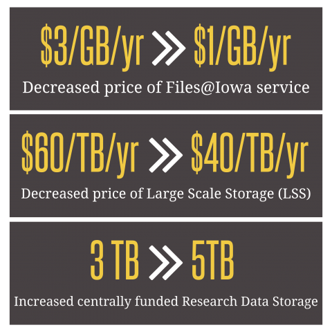 Decreased price of Files@Iowa service from $3/GB/yr to $1/GB/yr; Decreased price of Large Scale Storage (LSS) from $60/TB/yr to $40/TB/yr; increased centrally funded Research Data Storage from 3 TB to 5 TB