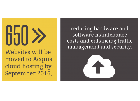 650 websites will be moved to Acquia cloud hosting by Sept. 2016, reducing hardware and software maintenance costs and enhancing traffic management and security